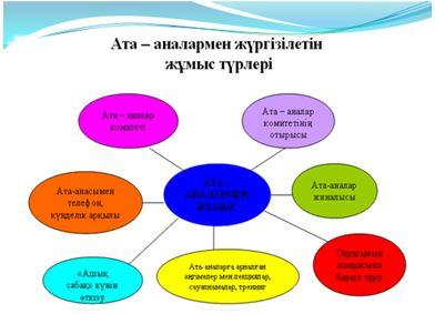Ата аналармен педагогтарды