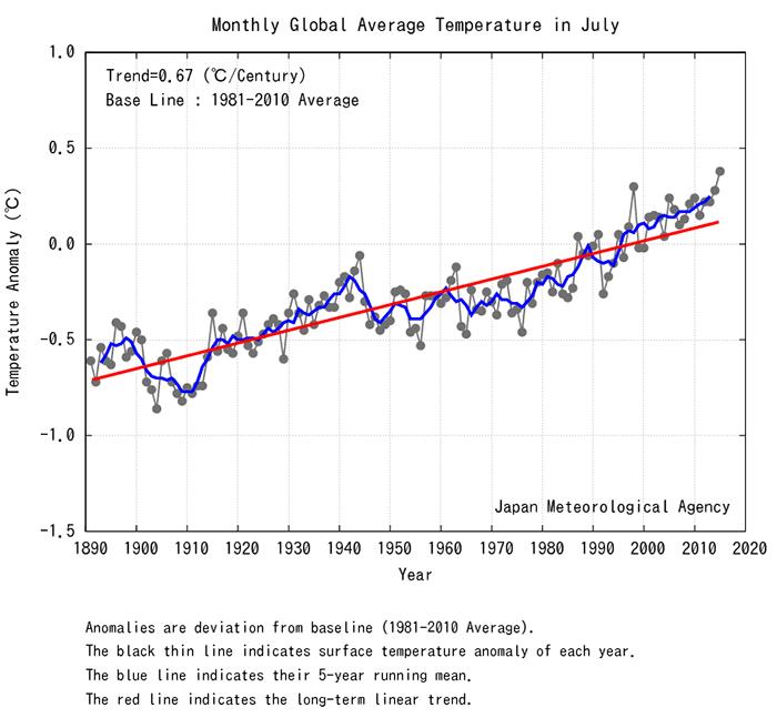температураның 1980-2015 жылдардағы орташа айлық көрсеткіші
